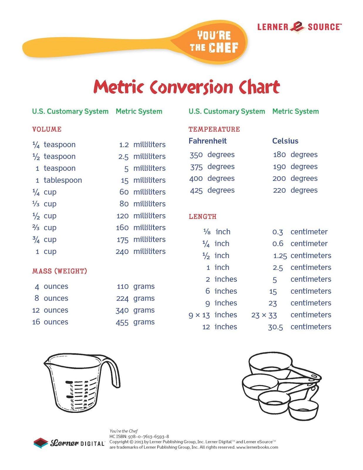 Baking Measurements Amp Tips