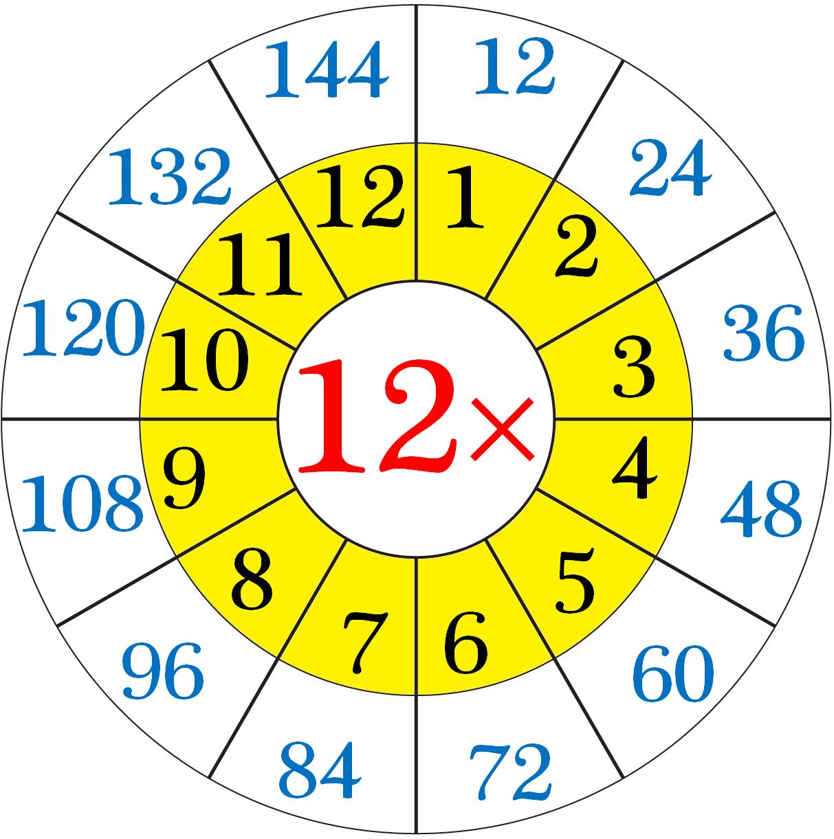 Multiplication Table Of Twelve