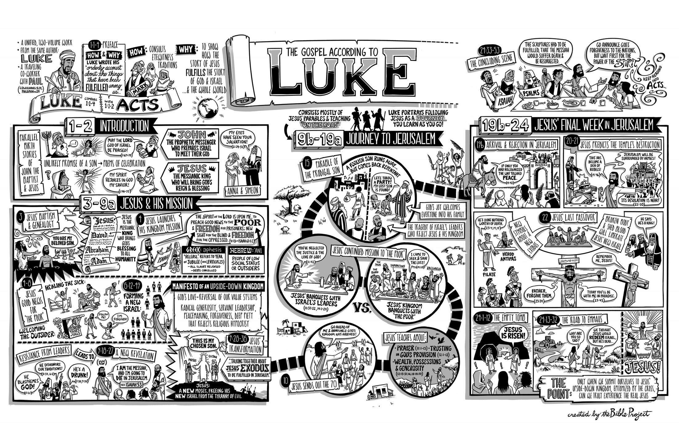 The Bible Project Gospel Of Luke Poster
