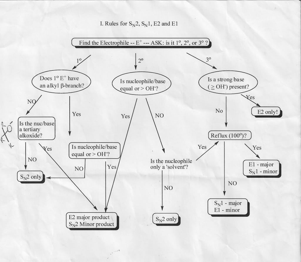 O Chem Flow Chart Photo Flow Chart Illustrating The