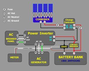 solar power wiring | Solar, generators, energy saving | Pinterest | Power wire, Solar power and