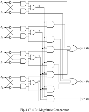 4bit Magnitude Comparator in VHDL | Source code | Pinterest