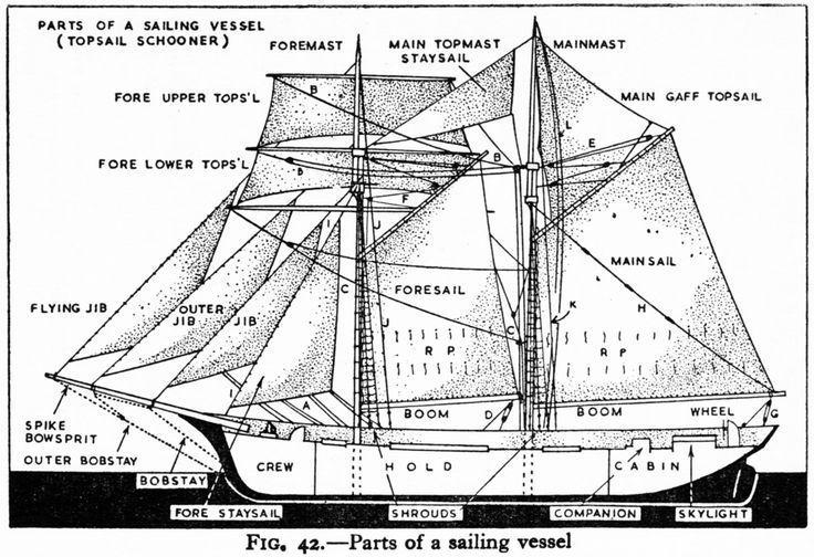 Schooner diagram and nautical terms, for teaching TREASURE