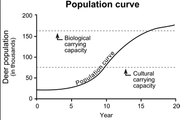 BIOLOGICAL CARRYING CAPACITY DEFINITION-