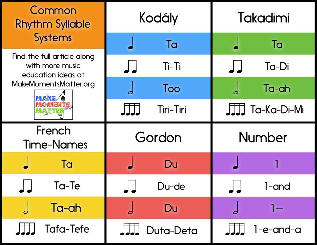 Common Rhythm Syllable Systems By David At Make Moments Matter