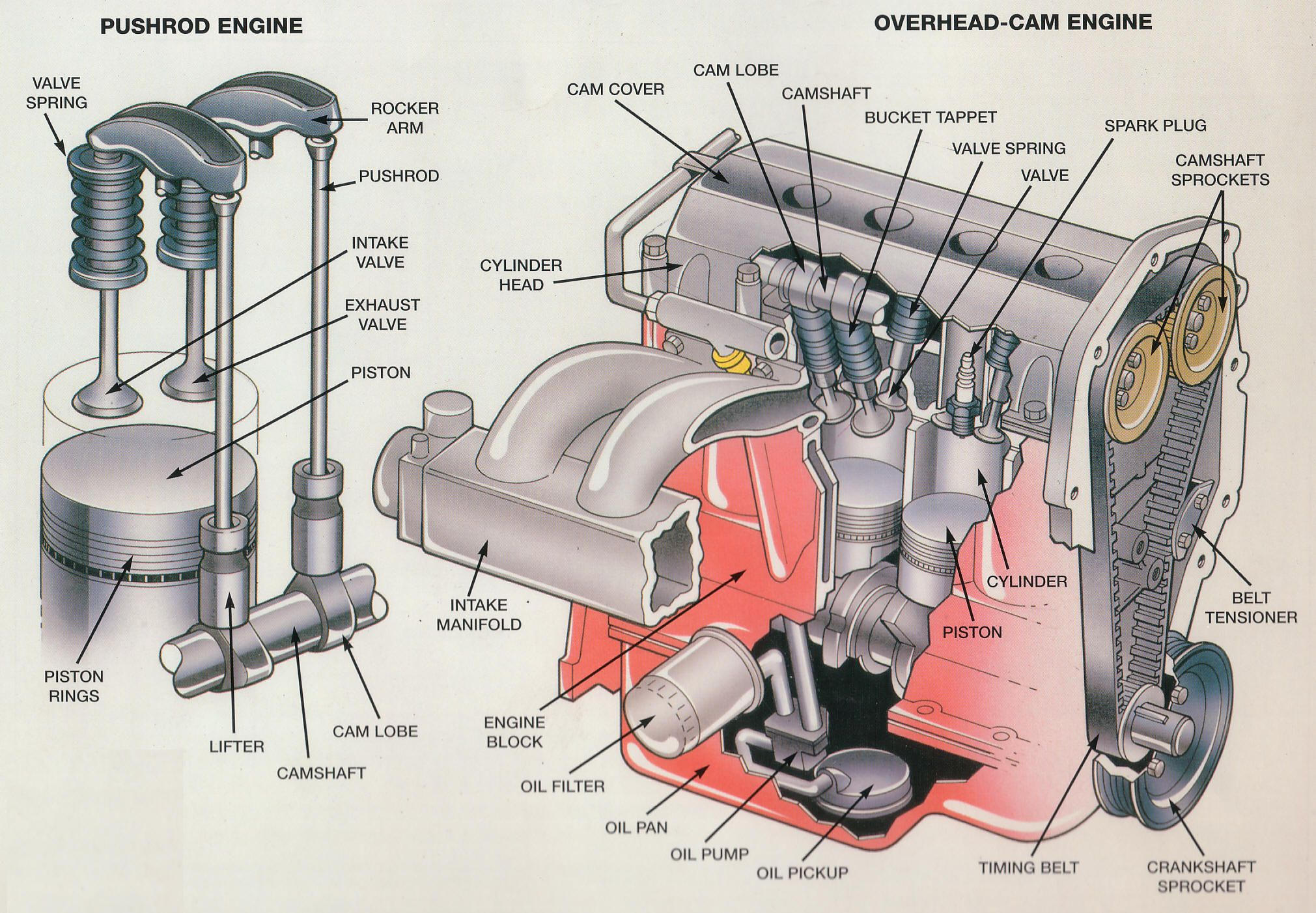 six stroke engine diagram 2009 yamaha raptor 700r wiring internal combustion exploded view google search
