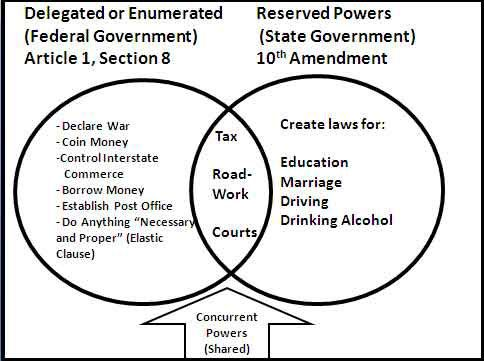 Federalism... Delegated/Enumerated powers (Federal