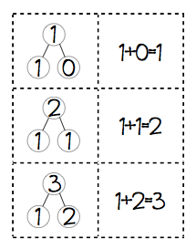 Number Bonds: Math in Focus and SIngapore Math