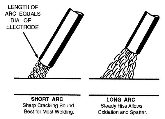 Shows how a short arc is best for most stick welding