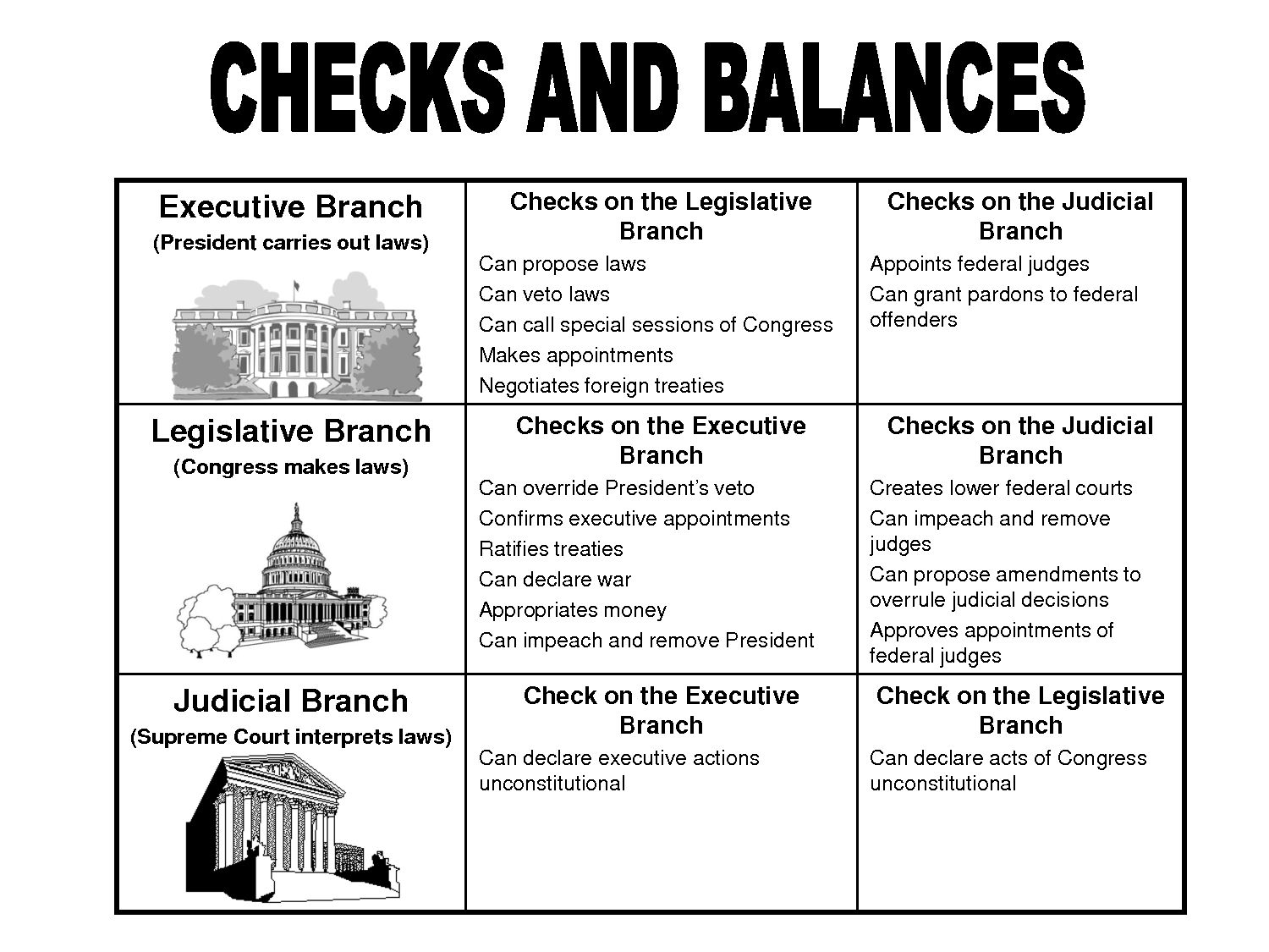 us government checks and balances diagram 2008 scion xb wiring top three branches of chart for kids