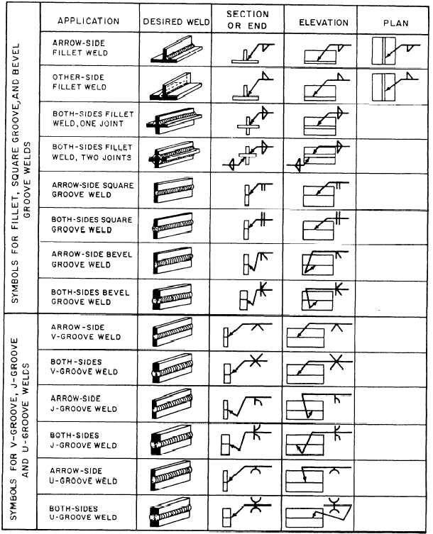 Welding blueprint reading malvernweather Choice Image