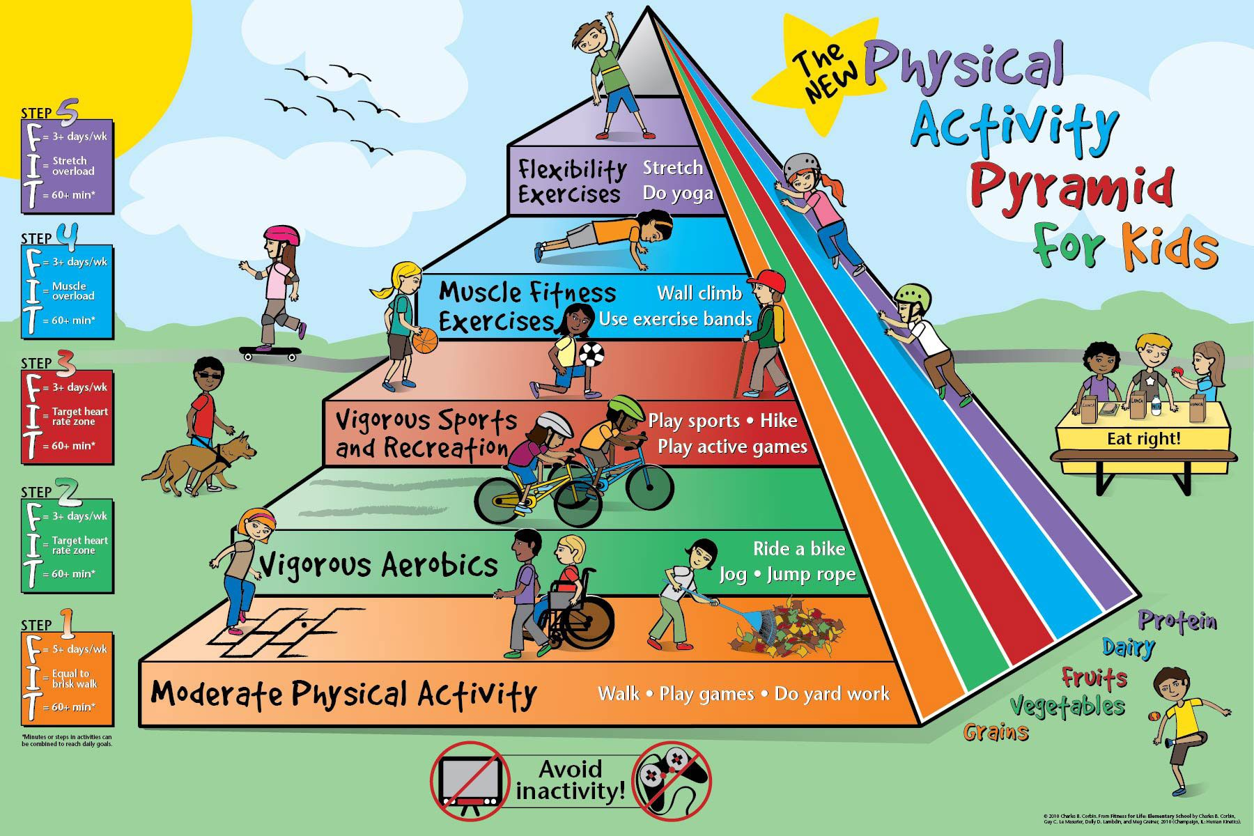 Physical Activity Pyramid For Kids Odpyramid