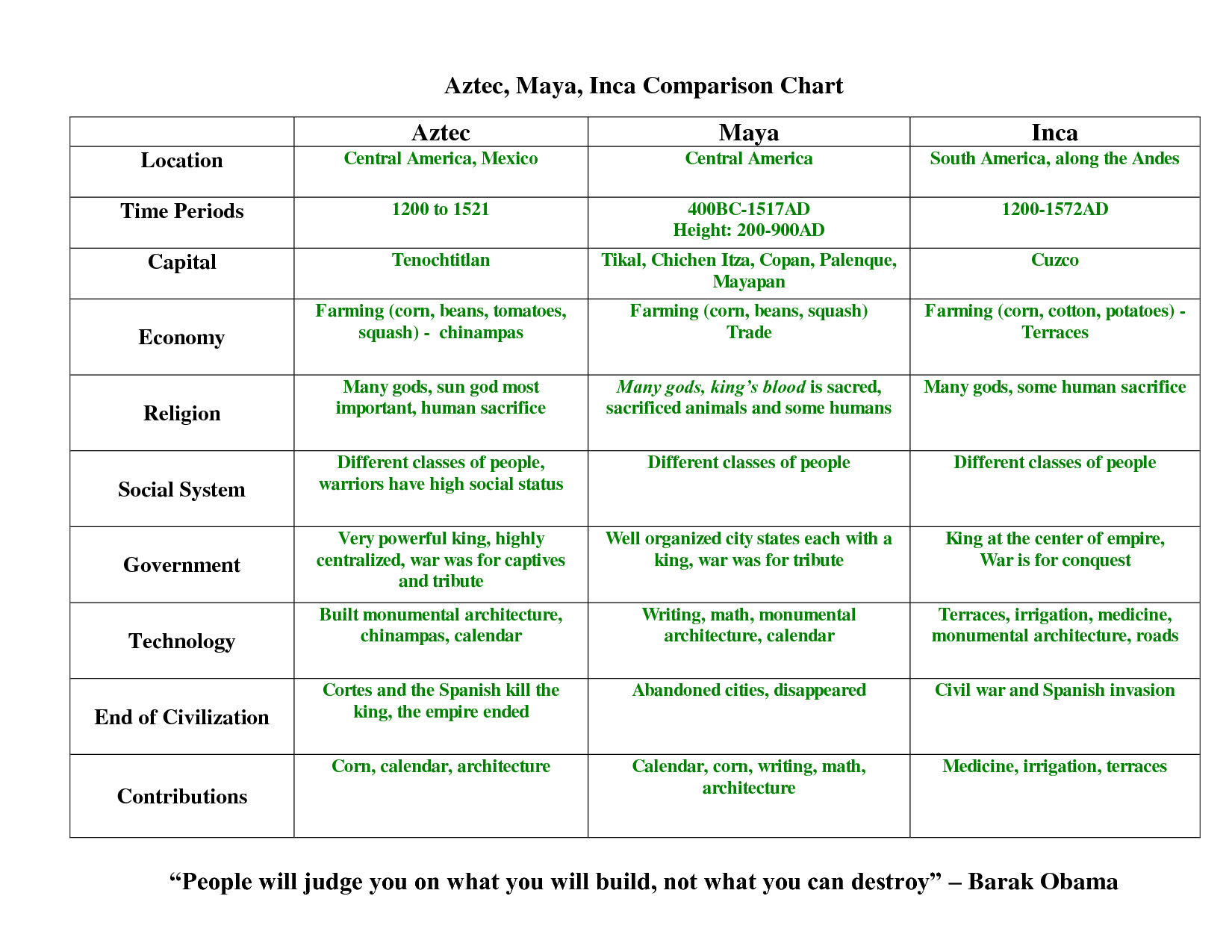 Maya Aztec And Inca Comparison Chart