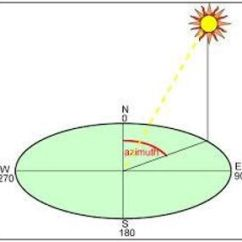 Sun Path Diagram Of Delhi Control 4 Wiring Illustration Azimuth Angle | Lighting-daylighting Effects & Strategies Pinterest Student ...