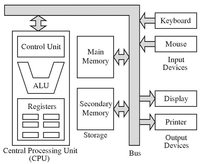 Von Neumann Architecture : The Reference Model for