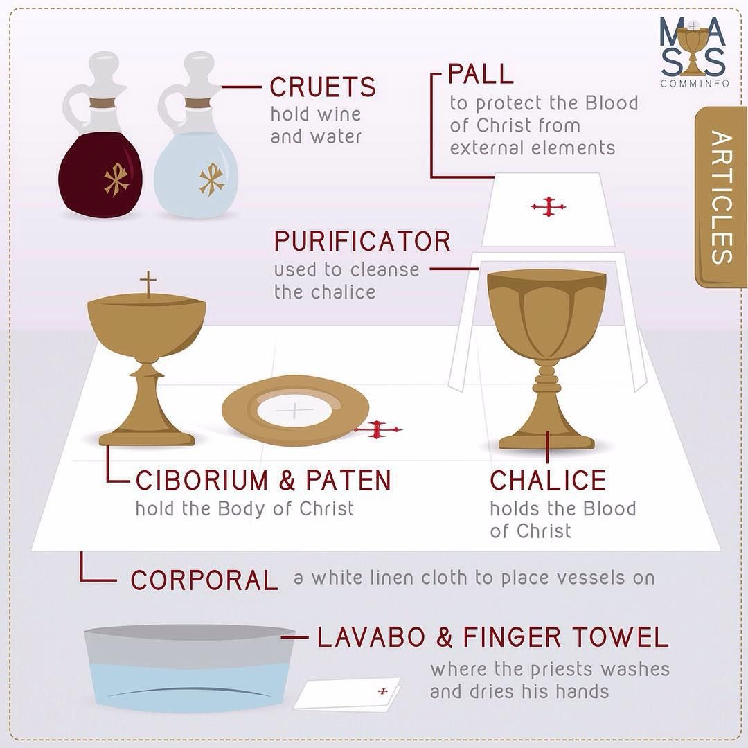 Articles Of The Mass Each Item Or What The Church Terms