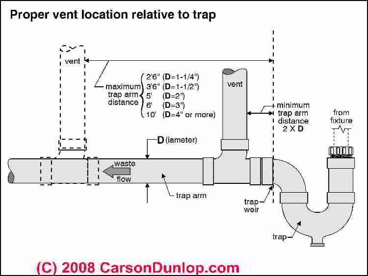 pex plumbing diagram bathroom led trailer tail light wiring schematic sketch of distance allowed between a plumging fixture and vent piping (c) carson ...