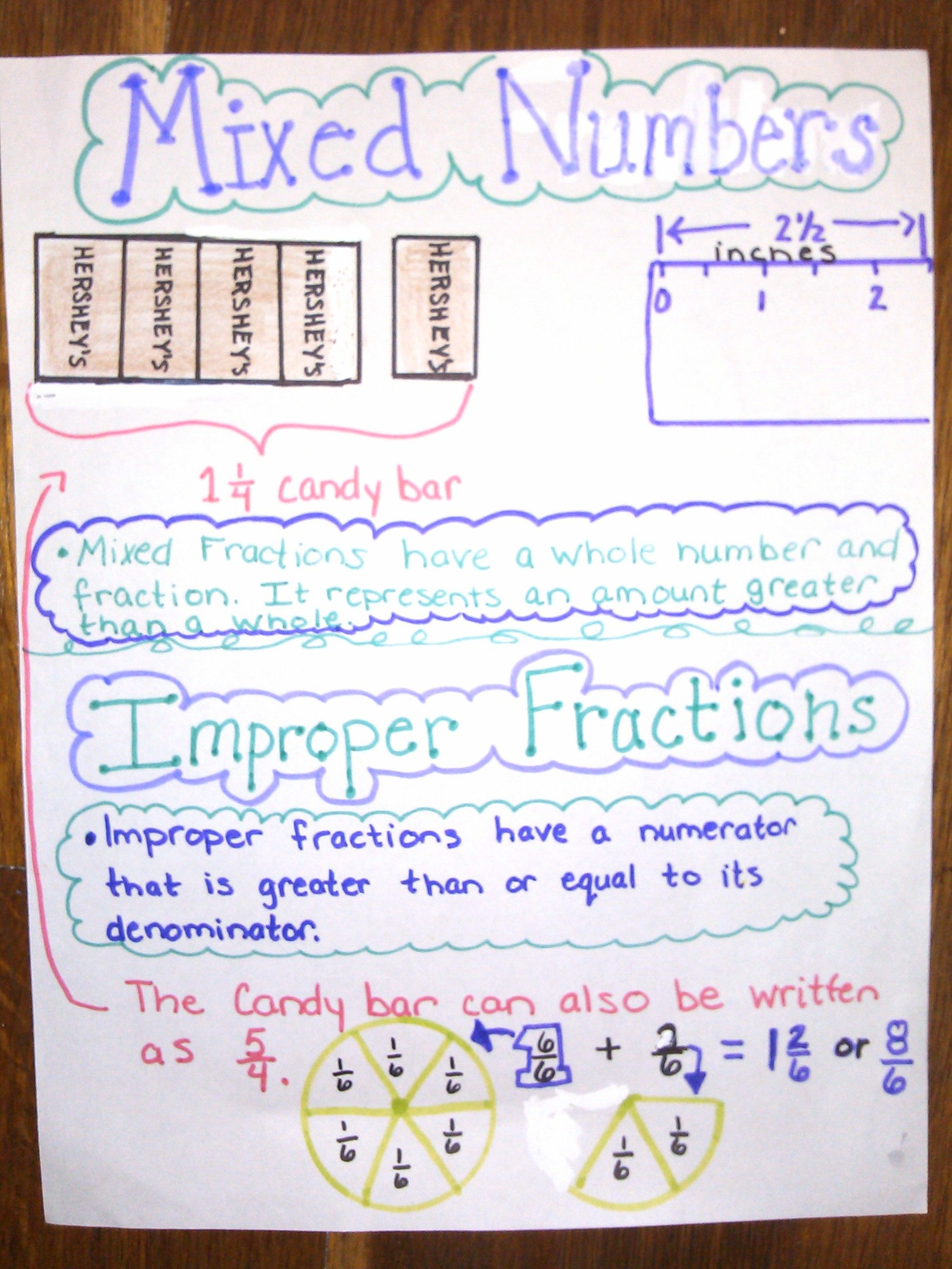 Mixed Numbers And Improper Fractions Anchor Chart