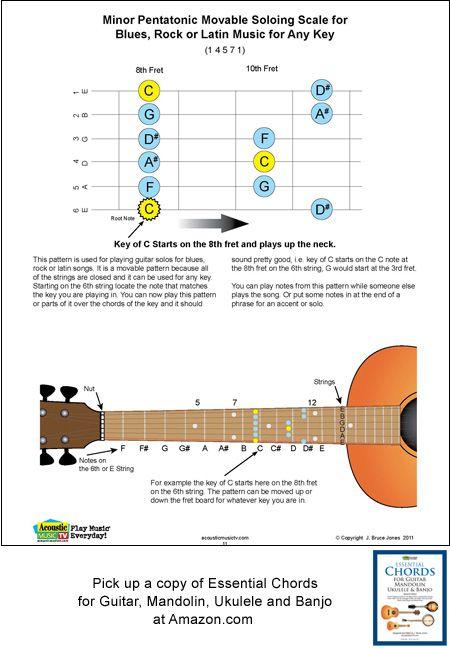 Three String Mandolin Tabs Scale