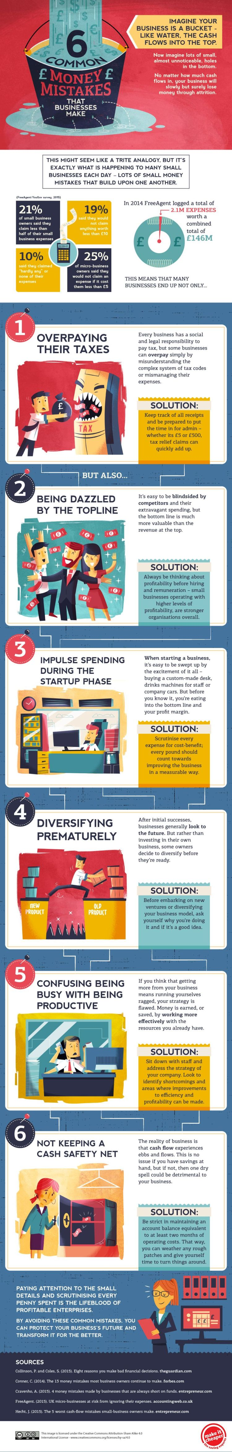 6 Common Money Mistakes Small Business Owners Make #Infographic