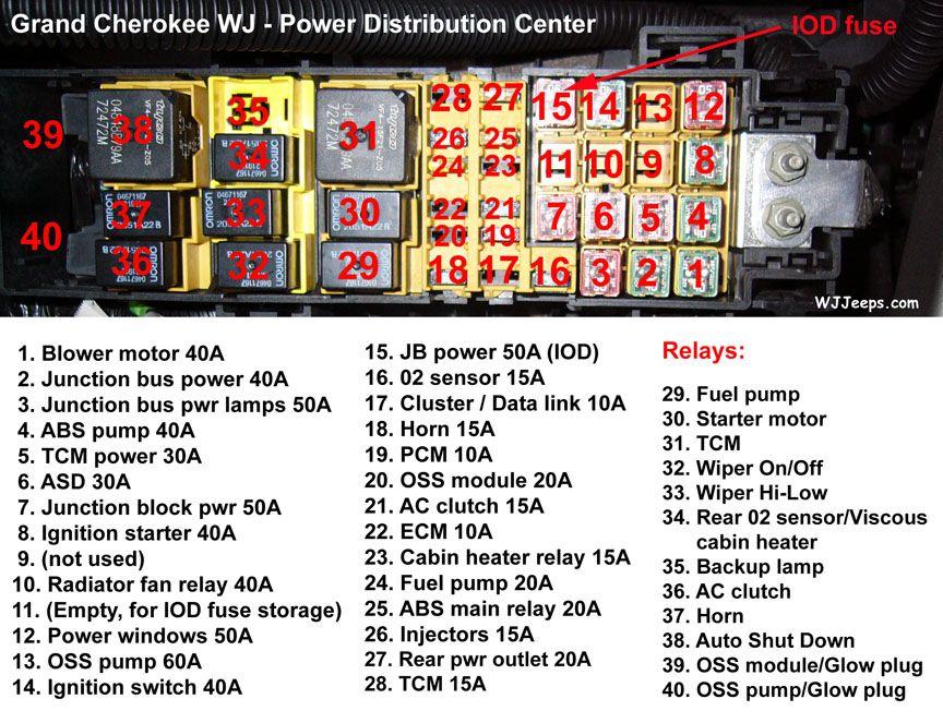 Fuse Box Diagram On 2000 Jeep Grand Cherokee Fuel Pump Relay Location