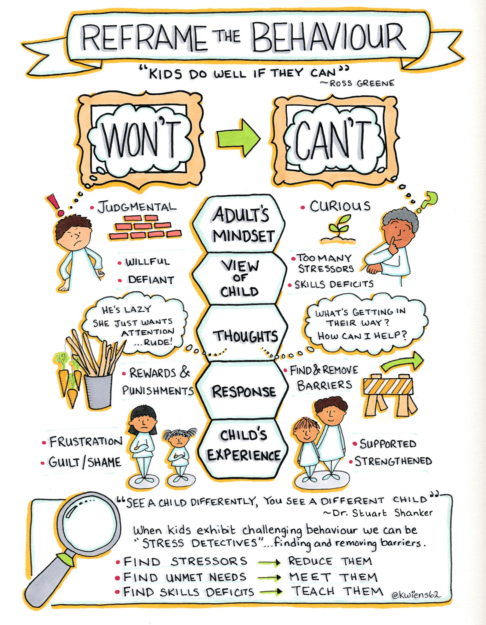 Sketchnote Amp Reframing Children S Behavior