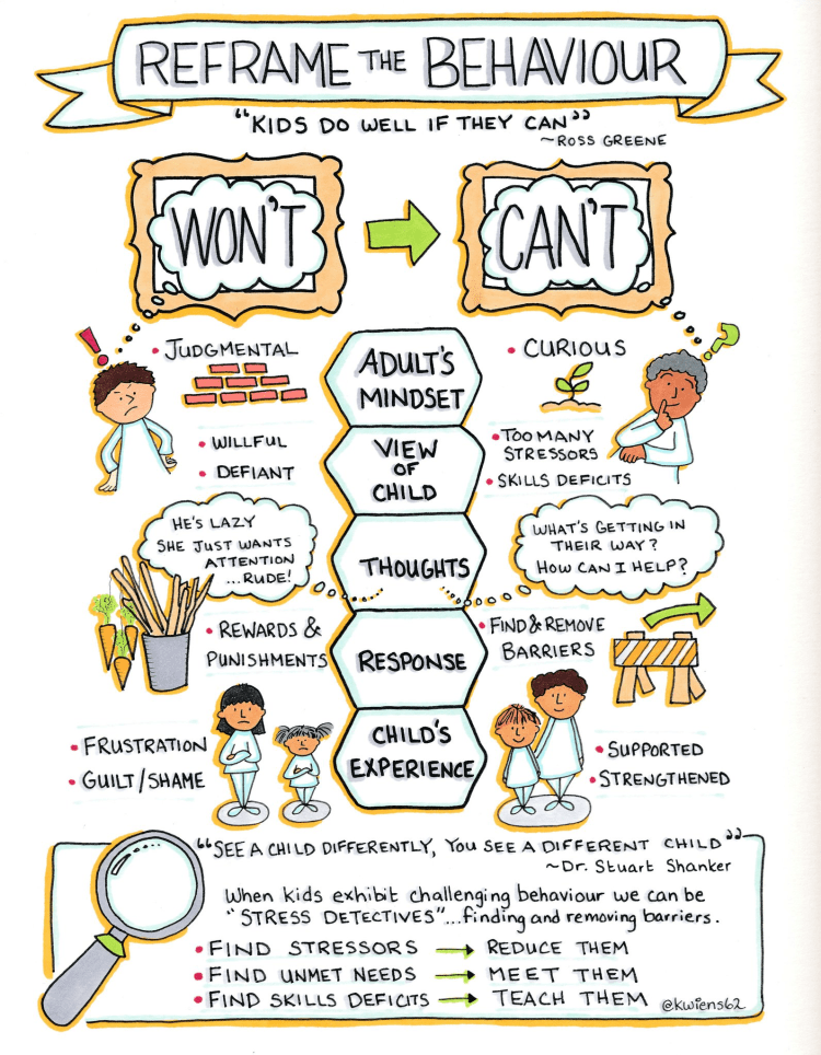 Reframing Behavior (infographic) – The Family and Youth Institute