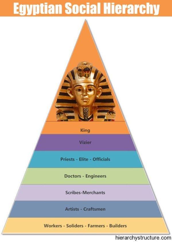 Egyptian Social Hierarchy Social Hierarchy Pinterest