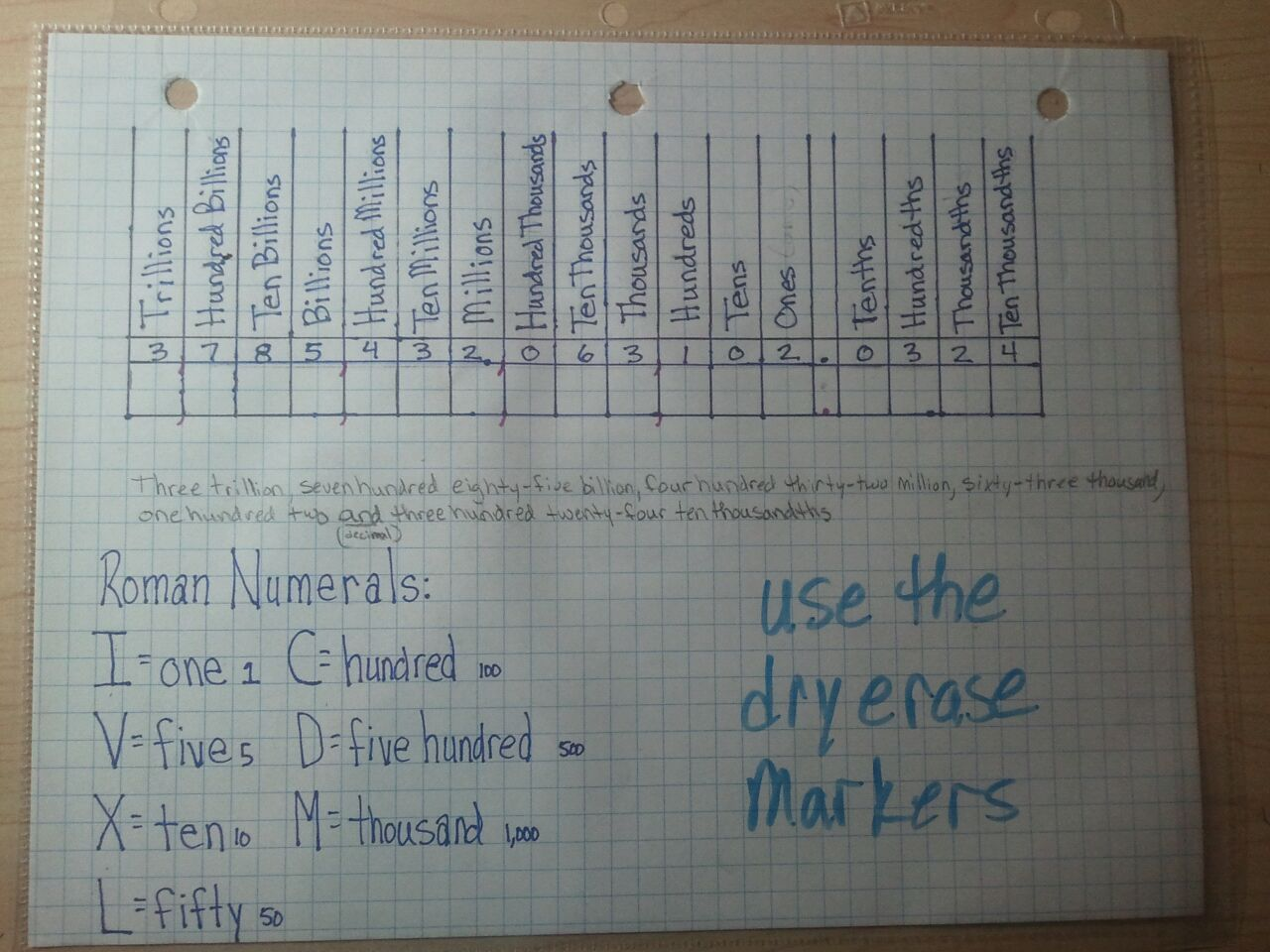 This Is An Easy To Make Write On Wipe Off Chart To Help With Place Values And Roman Numerals