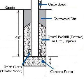 Image Result For How To Install Aluminum Fence On Retaining Wall