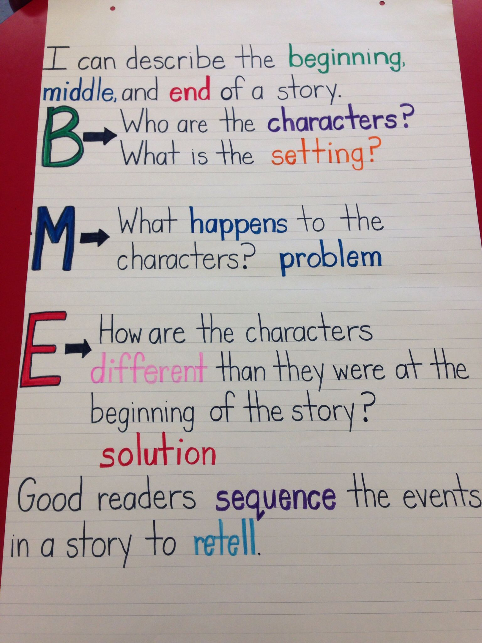 Beginning Middle End Anchor Chart