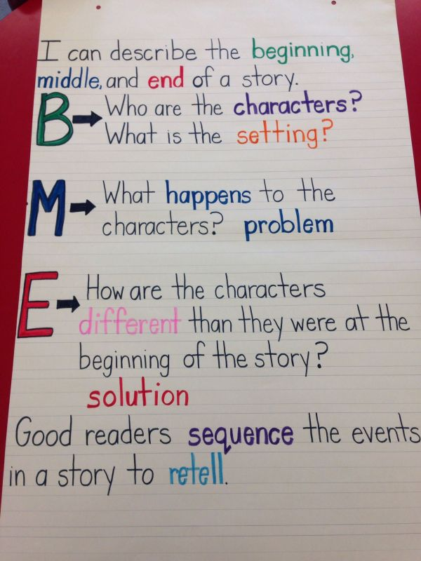 20 Sequence Anchor Chart Pictures And Ideas On Meta Networks