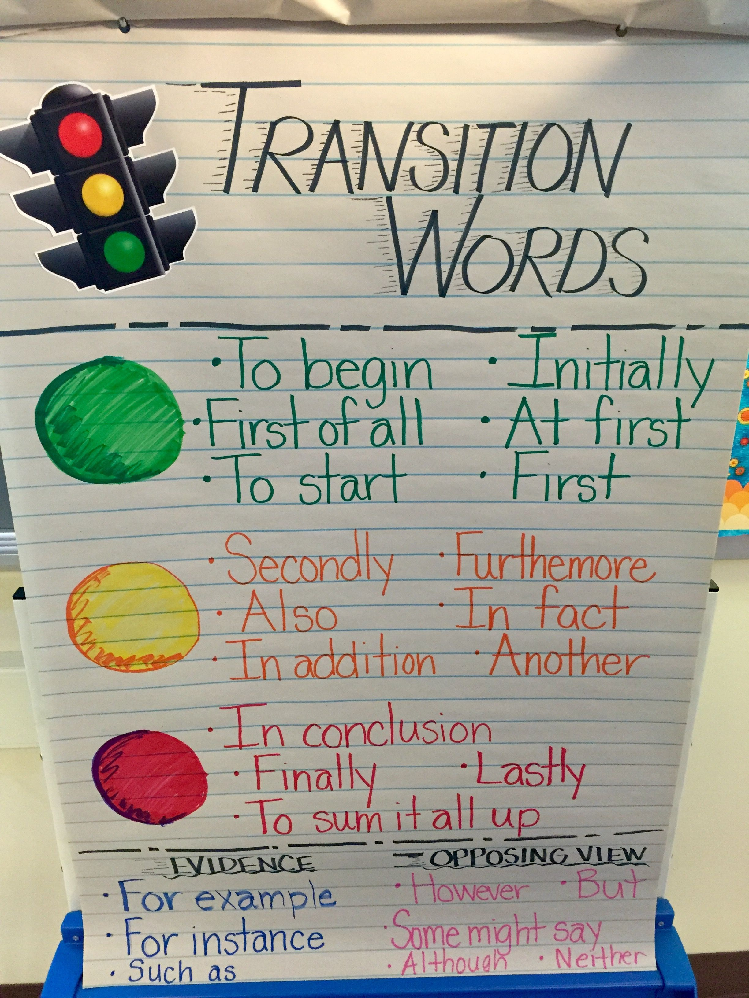Using Transition Words In Persuasive Writing Anchor Chart