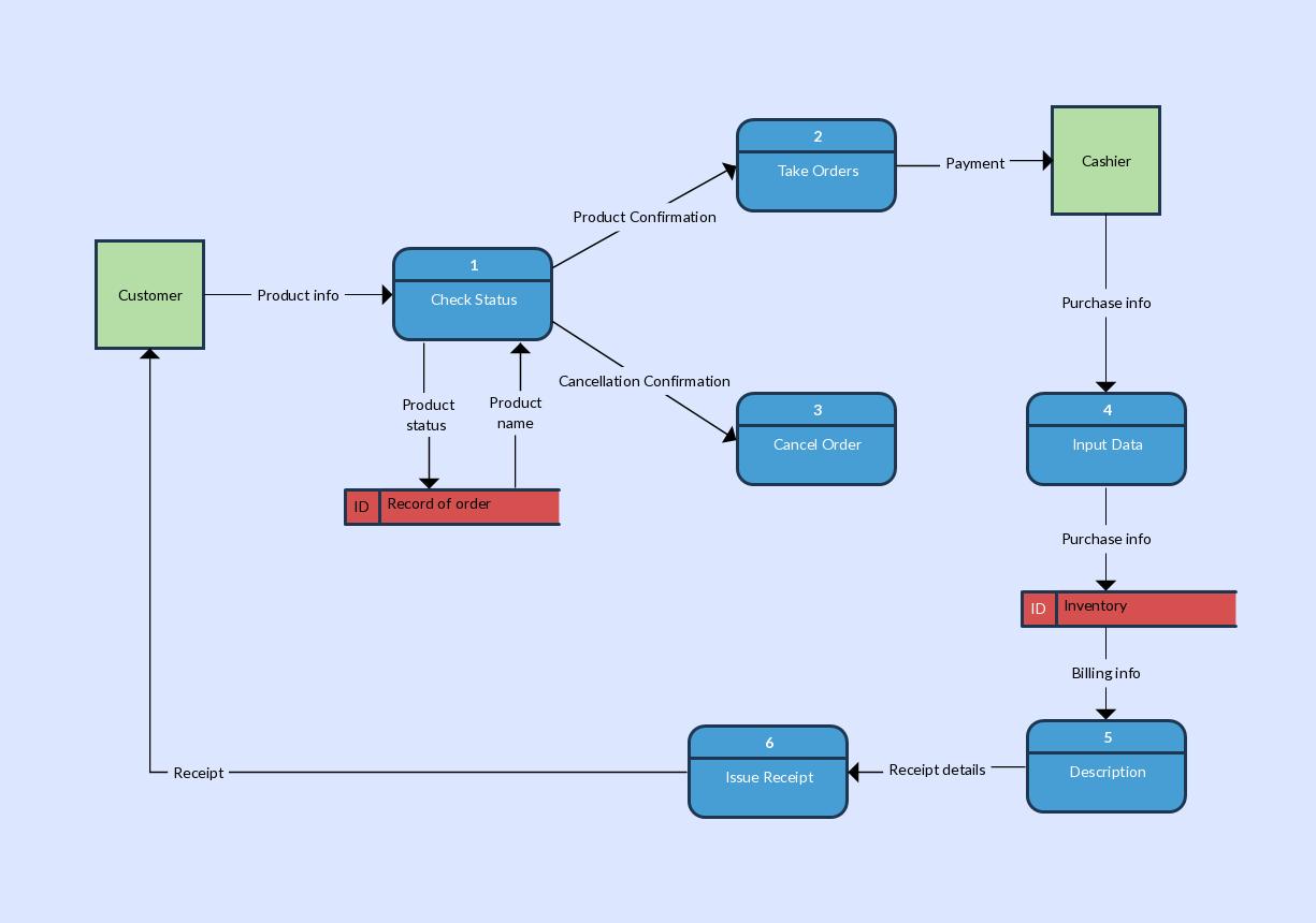inventory management model diagram 2008 dodge grand caravan trailer wiring data flow templates to map flows