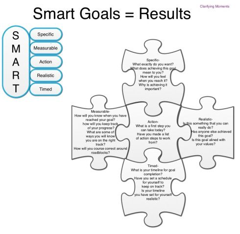 A good goal setting graphic organizer I could use with my