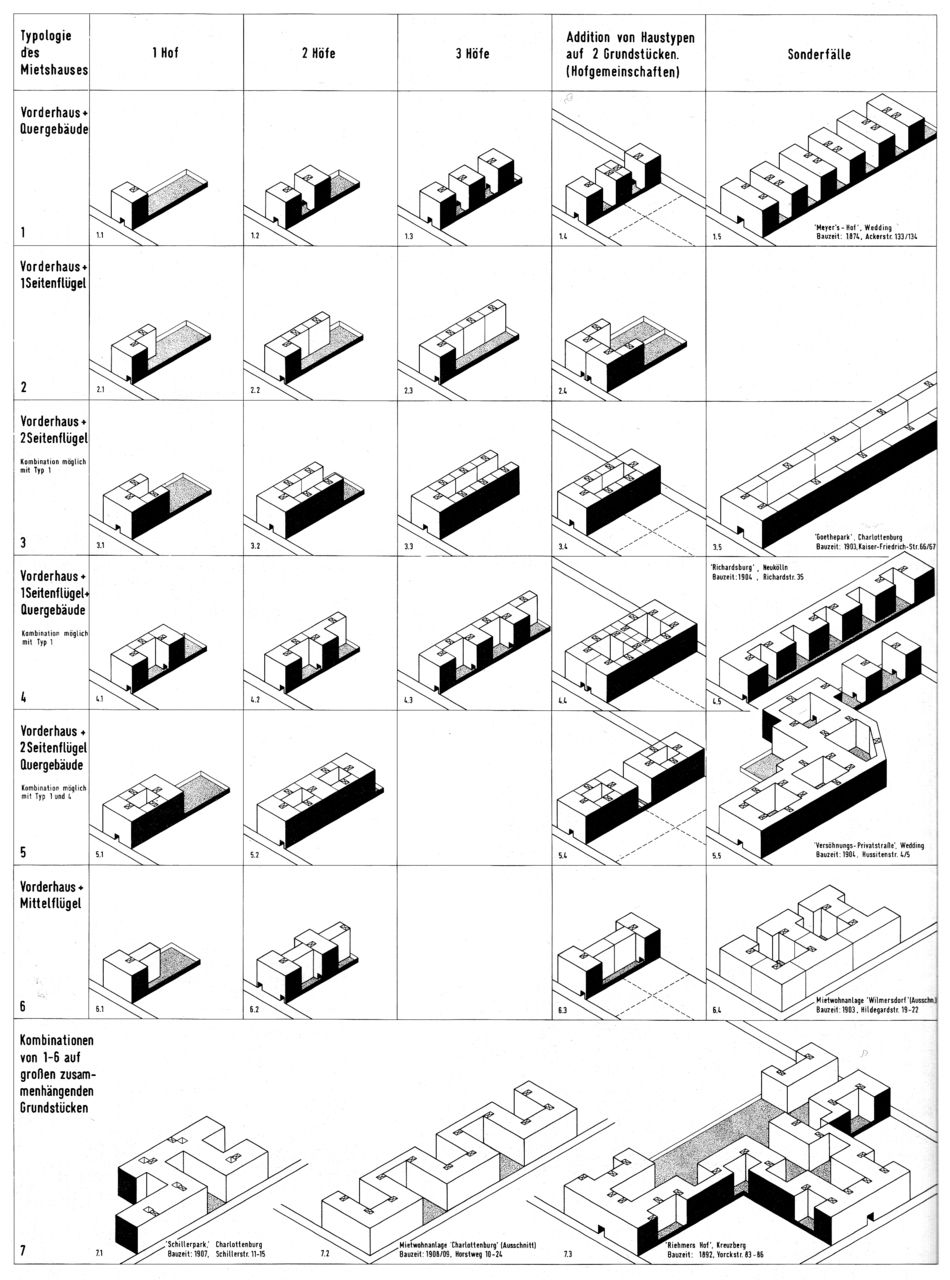 TYPOLOGIES OF BERLIN TENEMENTS / BERLINER