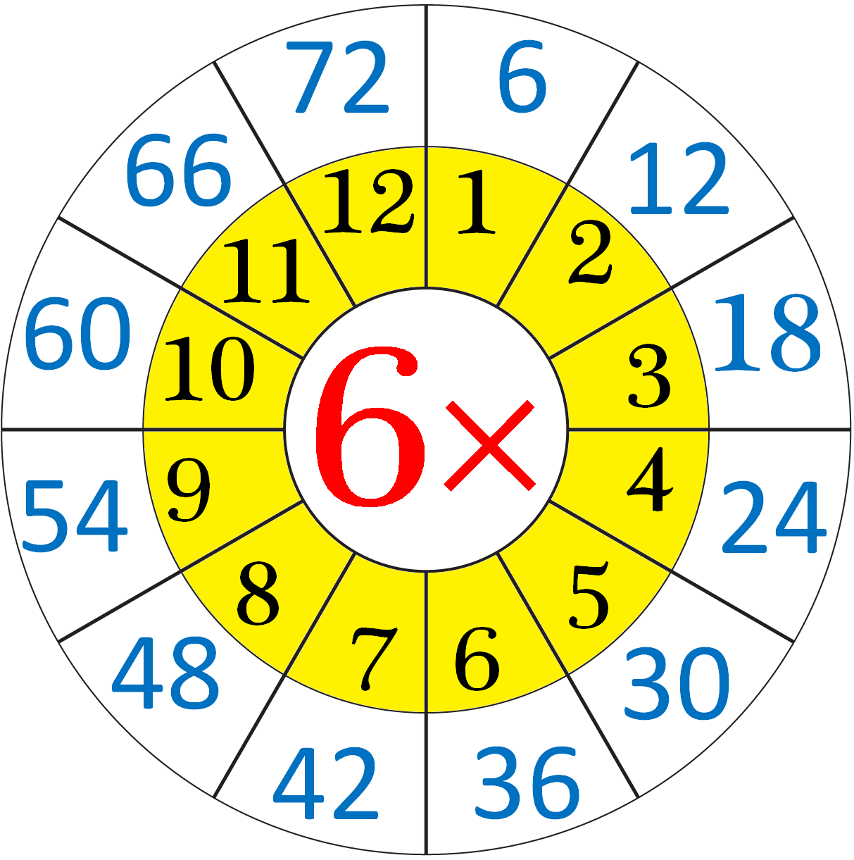 Repeated Addition By 6 S Means The Multiplication Table Of 6 I When 6 Bunches Each Having Six