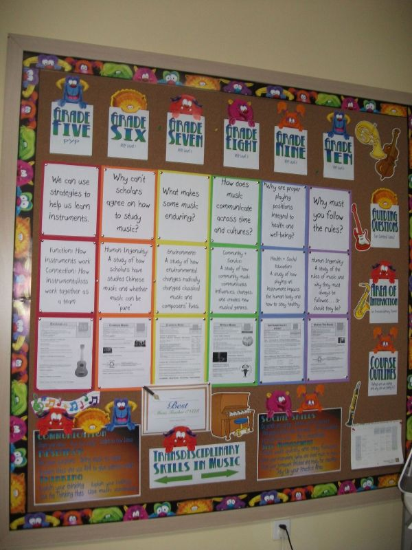 Unit Outline Bulletin Board Display. Area Of Interaction