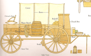 A wagon diagram  WHAT!? | Pioneer | Pinterest | Diagram