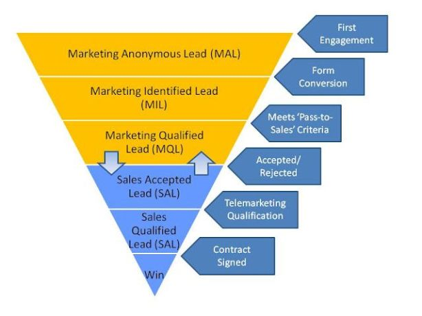 Marketing+Sales+Leads