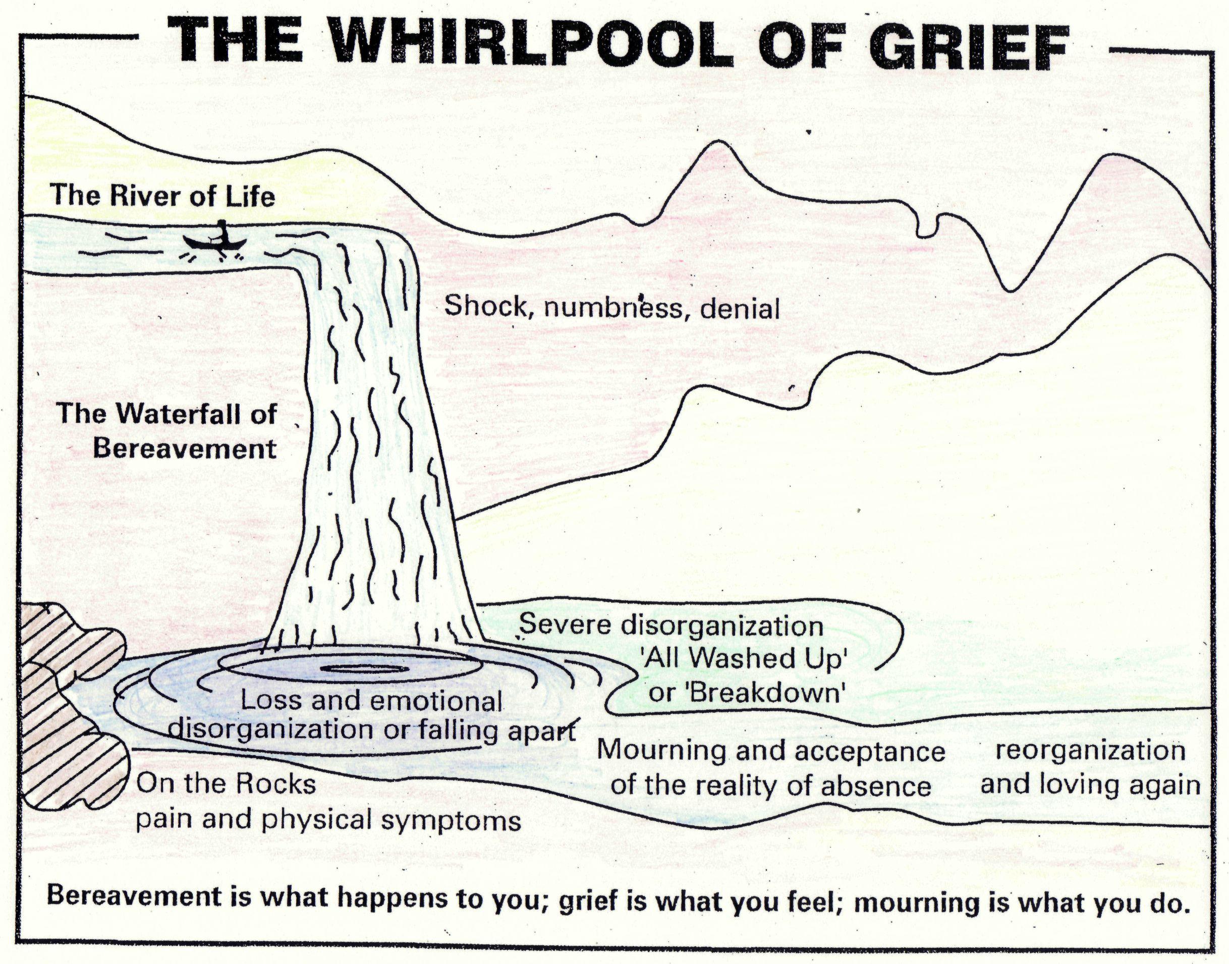Diagram Of Trauma