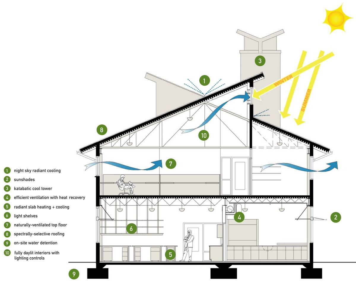 architectural diagram types meter socket wiring building section showing the different sustainable design