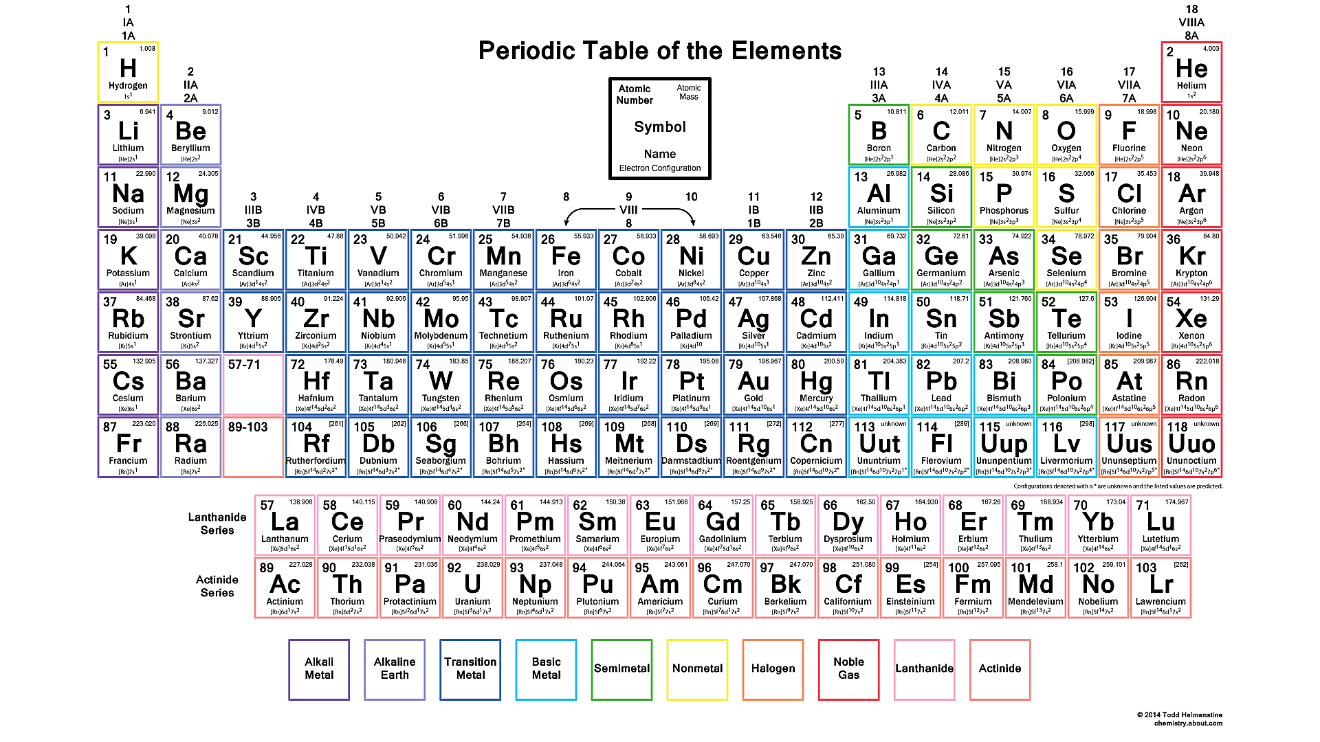 Make The Periodic Table Your Wallpaper
