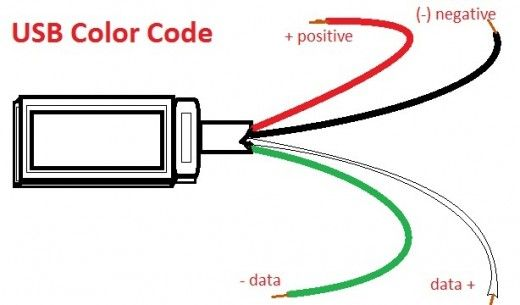 USB Wire Color Code The Four Wires Inside Tech Arduino And Gadget