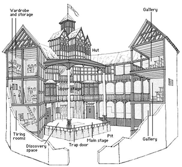Shakespeares Globe Theatre Labeled Sketch Coloring Page