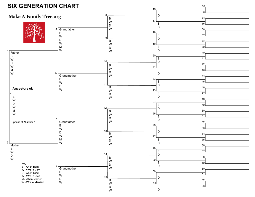 family tree diagram template white knight tumble dryer wiring 6 generation word make a org