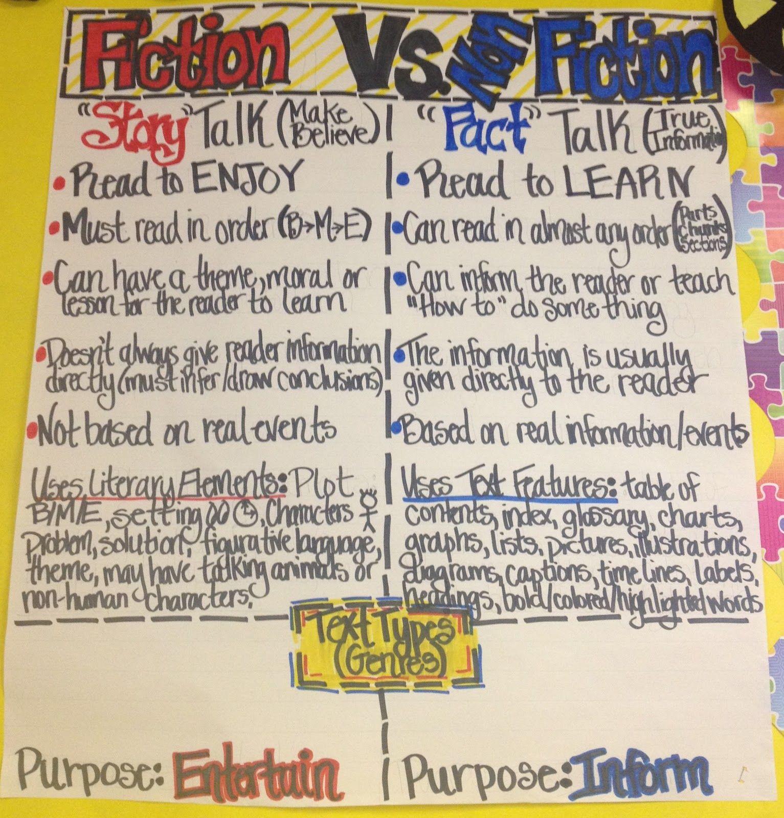 fiction vs nonfiction venn diagram 1998 honda crv wiring repair guides diagrams working 4 the classroom