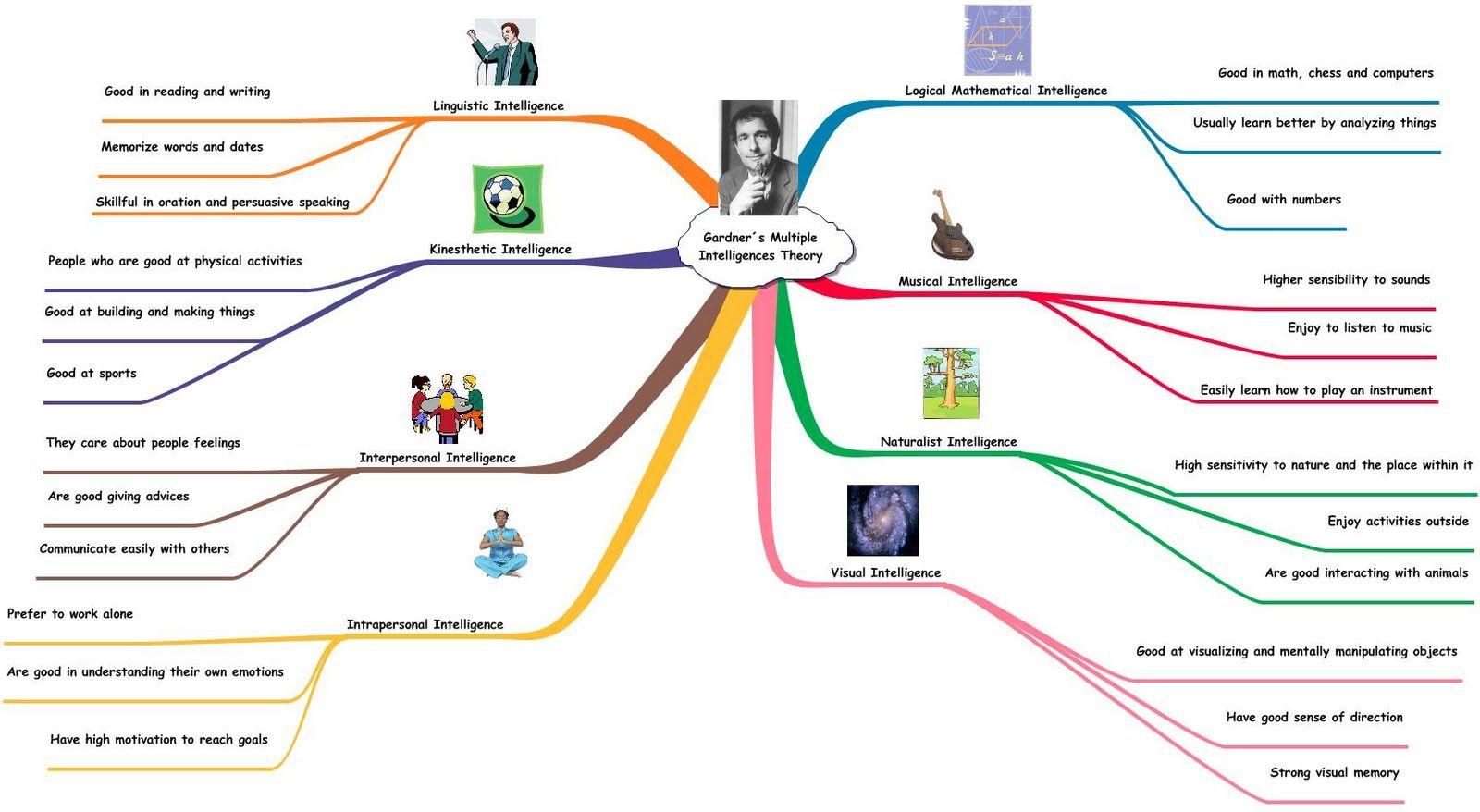 Theory Of Multiple Intelligence