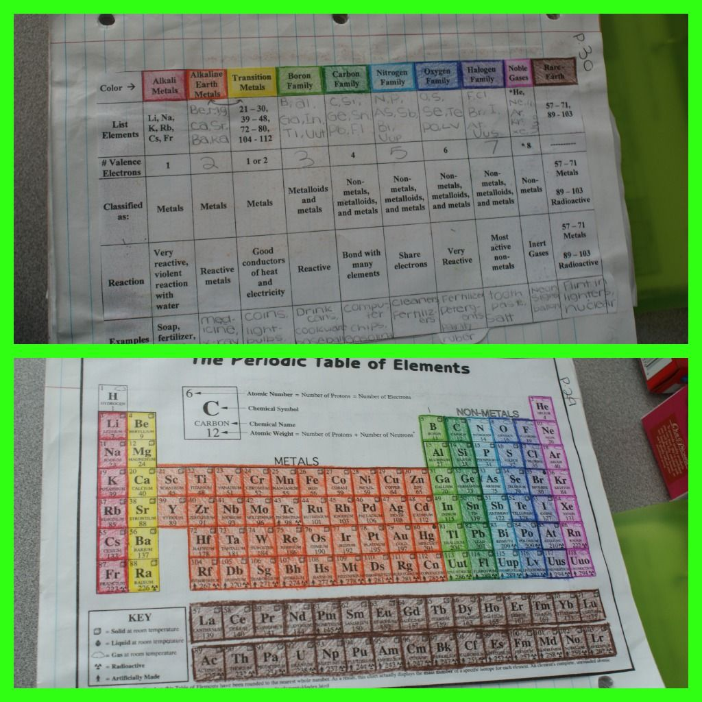 Great Way To Color Code Periodic Table