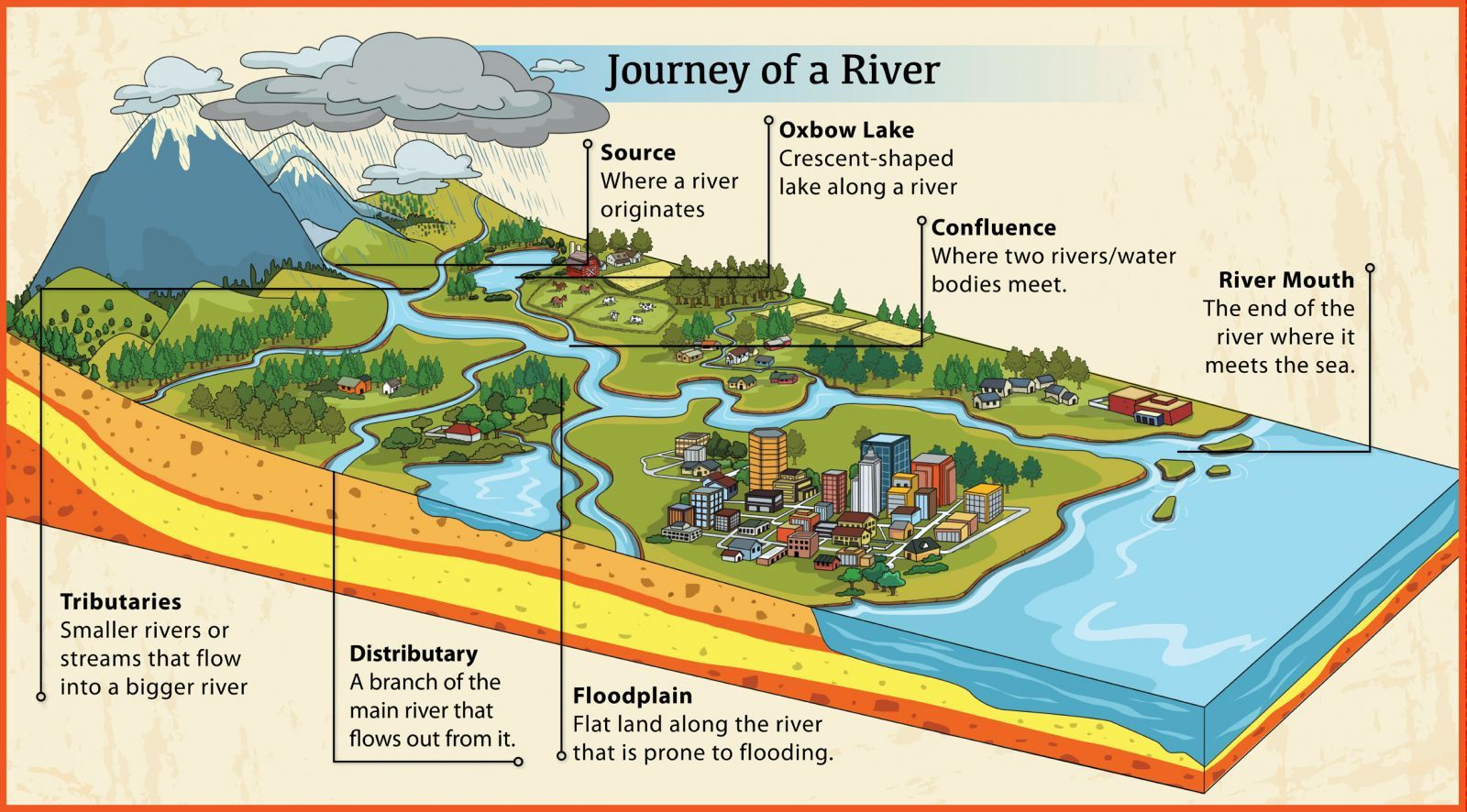 diagram of a delta landform outboard motor lower unit geography longest rivers in the world http www